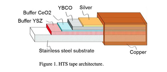 Diagram of HTS Superconducting Tape